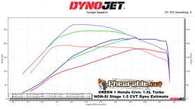 Phearable Stage 1.5 NON-SI CVT